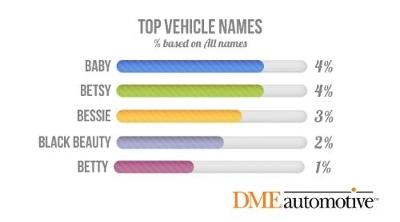 Younger and Female Car Owners Most Likely to Name Their Vehicles