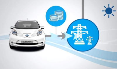 Electric Vehicle-to-Grid Integration: From Concept to Reality